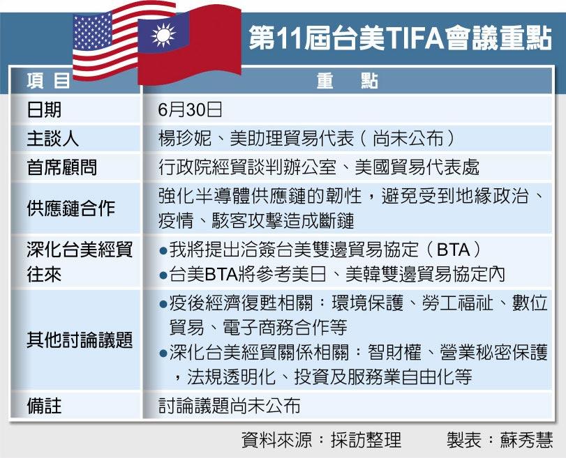 第11屆台美TIFA會議重點