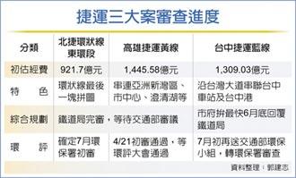 3,600億航母級捷運案 7月闖關