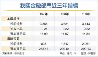 央行:台灣不會發生金融危機