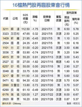 7月股東會旺季到 16檔搶紅包