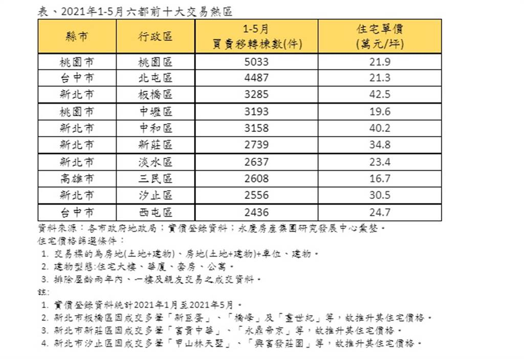 表、2021年1-5月六都前十大交易熱區
