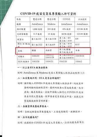 民間須有原廠證明?藍委:台灣所打疫苗皆非原產國原廠製造
