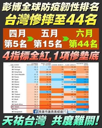 全球防疫排名台灣慘摔第44名 藍酸:民進黨不能說的真相
