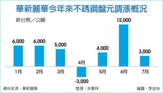 華新 7月盤價全面調漲
