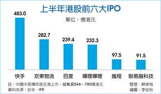 中國中免 拚港股今年最大IPO