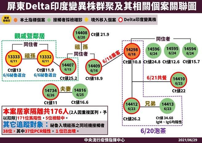 屏東Delta印度變異株群聚及其相關個案關聯圖。(中央流行疫情指揮中心提供/林周義台北傳真)
