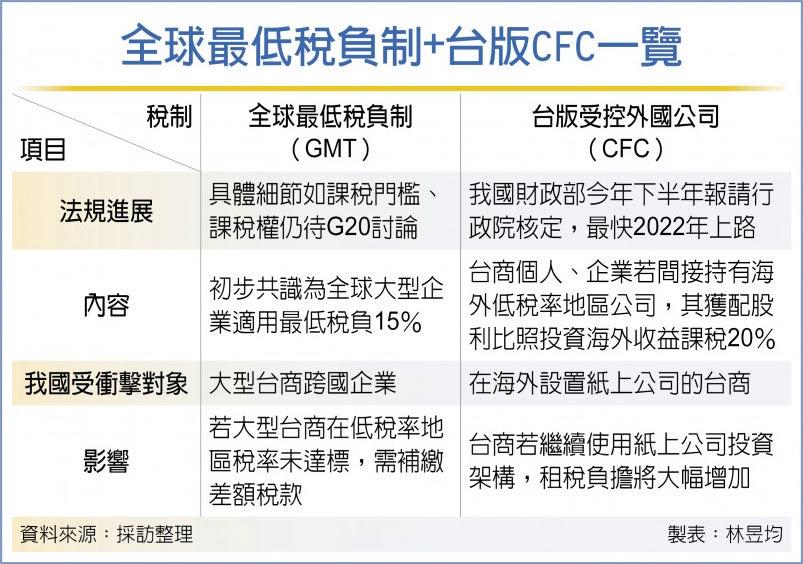 全球最低稅負制+台版CFC一覽