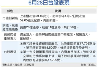 59.16兆,史上新高 上市櫃市值直逼60兆