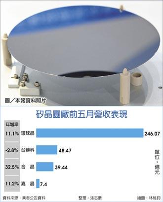 8吋矽晶圓 下半年看漲10%