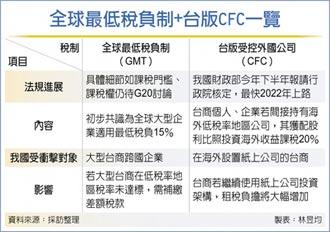 全球最低稅負制+台版CFC 夾擊台商