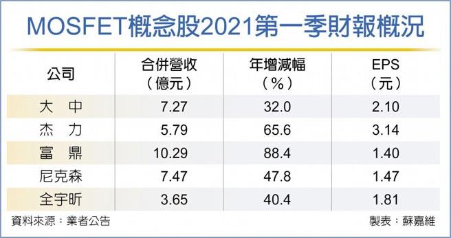 MOSFET概念股2021第一季財報概況