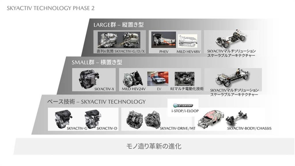 進入「電氣化」佈局後,Mazda NE 世代 MX-5 Roadster 下一步如何走?