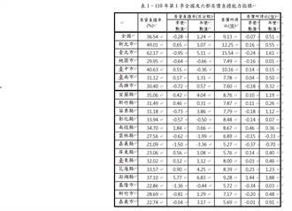 內政部:房價所得比較上季降0.07
