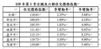 內政部:2021年第1季全國住宅價格上漲2.25%