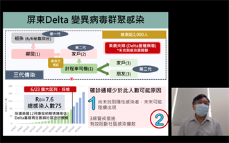 屏東Delta群聚人數低於模型推估 專家示警:恐有隱性感染者