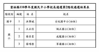 雲林縣110學年國中小學校長遴選結果出爐 4校長初任