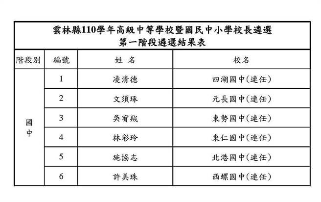 雲林縣110學年國中小學校長遴選結果出爐,6所國中校長都連任。(雲林縣府提供)