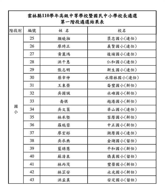雲林縣110學年國中小學校長遴選結果出爐,32所國小校長連任,3所國小校長留任。(雲林縣府提供)