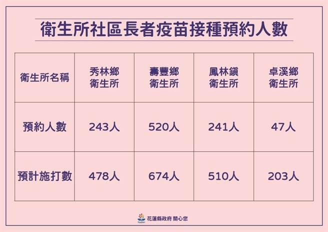 其他鄉鎮衛生所今今預約疫苗統計。(花蓮縣政府提供/羅亦晽花蓮傳真)