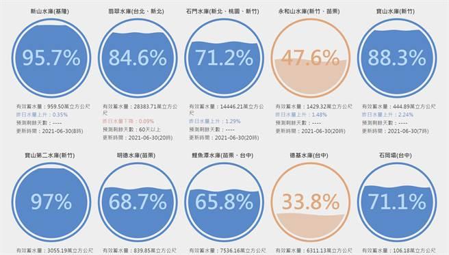 竹苗永和山水庫與台中德基水庫蓄水量仍未突破50%。(圖/台灣水庫即時水情)