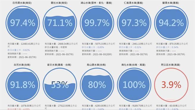 曾文水庫回升至53%,阿公店水庫則因防洪為主,因此必須不斷排水,才會出現蓄水量保持在個位數的情況。(圖/台灣水庫即時水情)