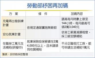 勞動部紓困再加碼! 受疫情影響在職勞工 擬發1萬元