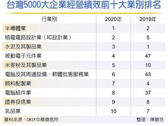 5000大企業經營績效 半導體業去年重登冠軍