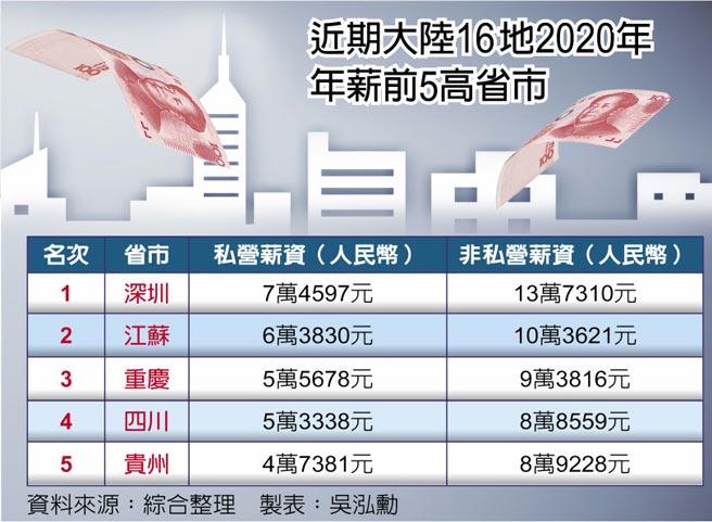 近期大陸16地2020年年薪前5高省市