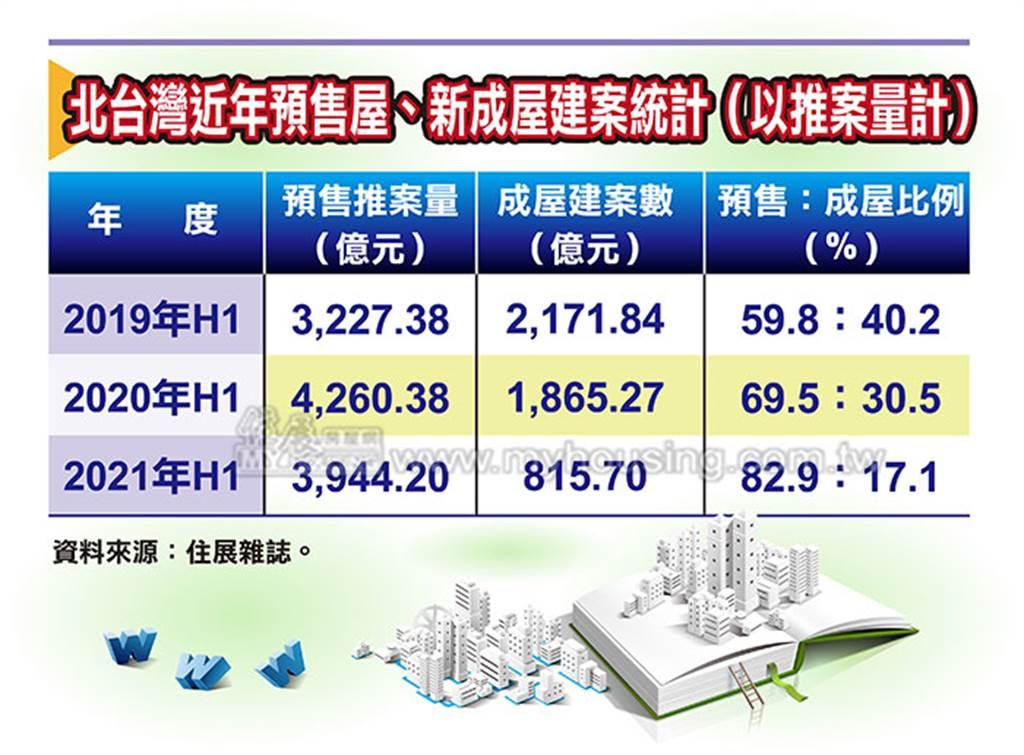 北台灣近年預售屋、新成屋建案統計