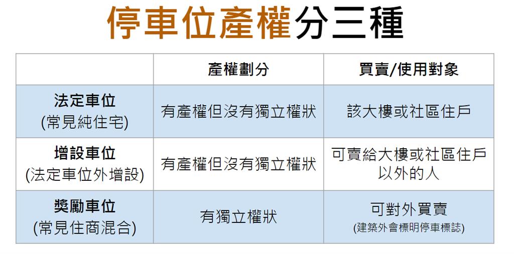 停車位產權共分為法定停車位、增設停車位和獎勵停車位三種 (製圖:樂屋網)