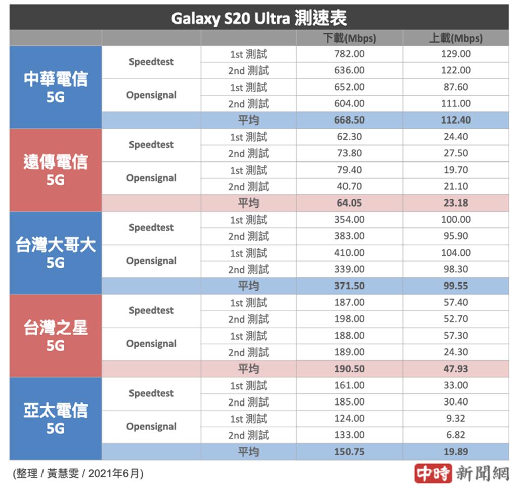 三星Galaxy S20 Ultra分別使用5大電信SIM卡的5G測速結果(2021年6月份)。(中時新聞網製)