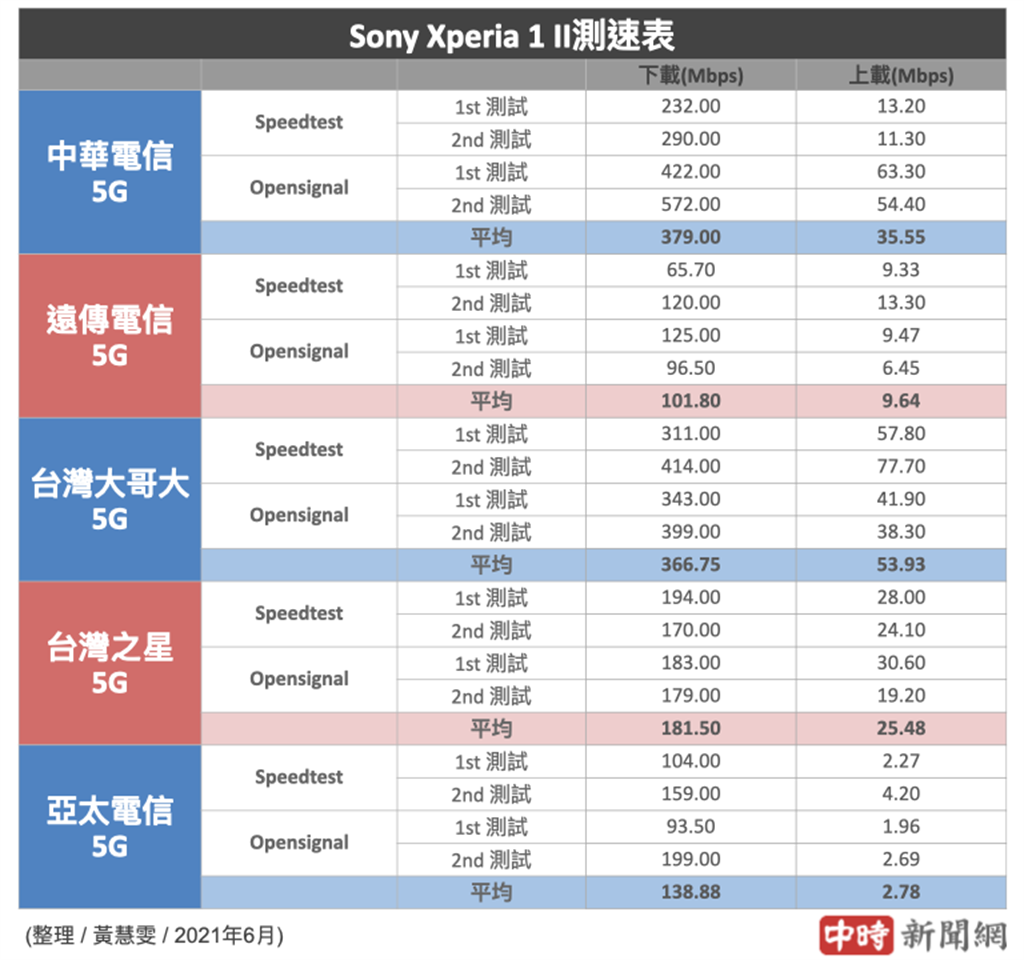 Sony Xperia 1 II分別使用5大電信SIM卡的5G測速結果(2021年6月份)。(中時新聞網製)