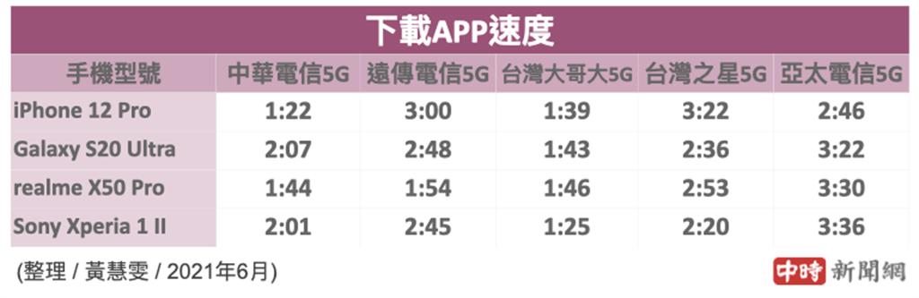 四款手機分別使用5大電信SIM卡下載大型遊戲app所花費的時間(2021年4月份)。(中時新聞網製)
