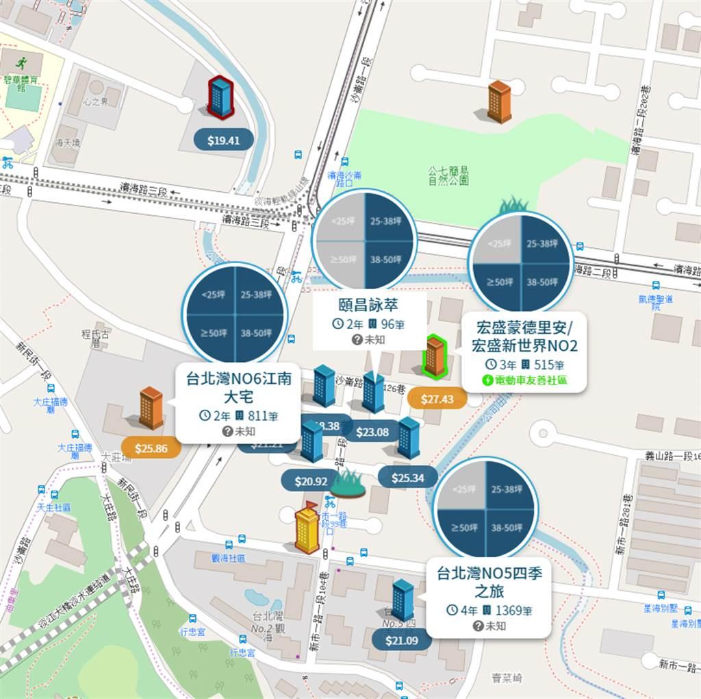 淡海新市鎮-濱海路南側區域個案