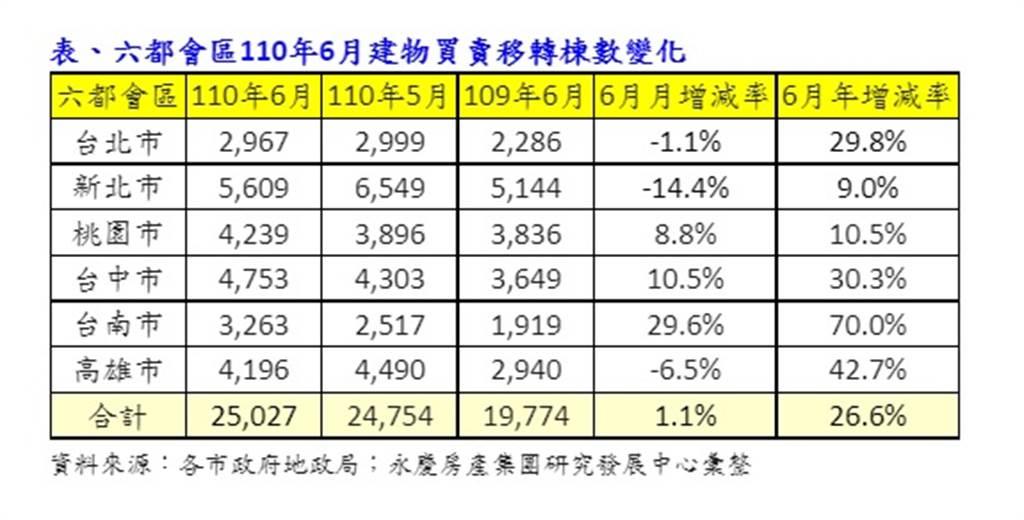 表、六都會區110年6月建物買賣移轉棟數變化