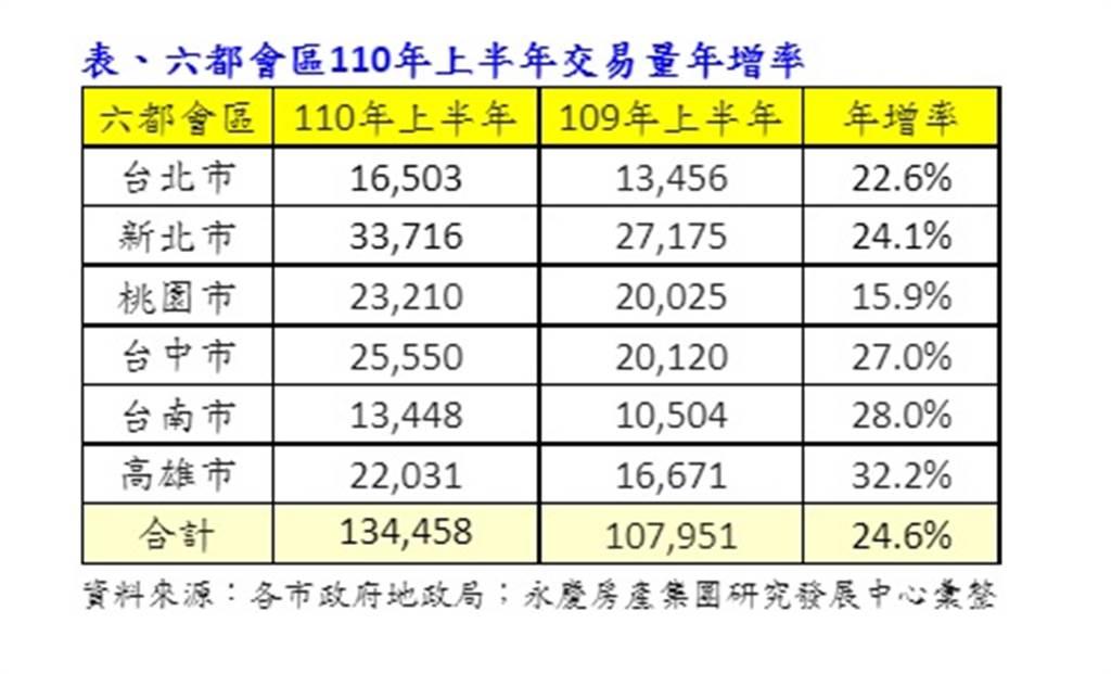 表、六都會區110年上半年交易量年增率