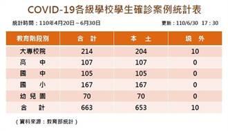 確診學生單日增2人 各級學校累計染疫663人