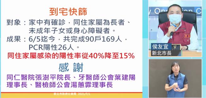 新北市長侯友宜表示,新北市6月初開始實施到宅快篩,至今已完成90戶169人快篩,同住家屬感染陽性率降至15%。(蔡雯如翻攝)