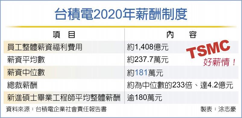 台積電2020年薪酬制度