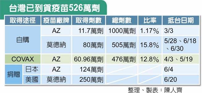 台灣已到貨疫苗526萬劑