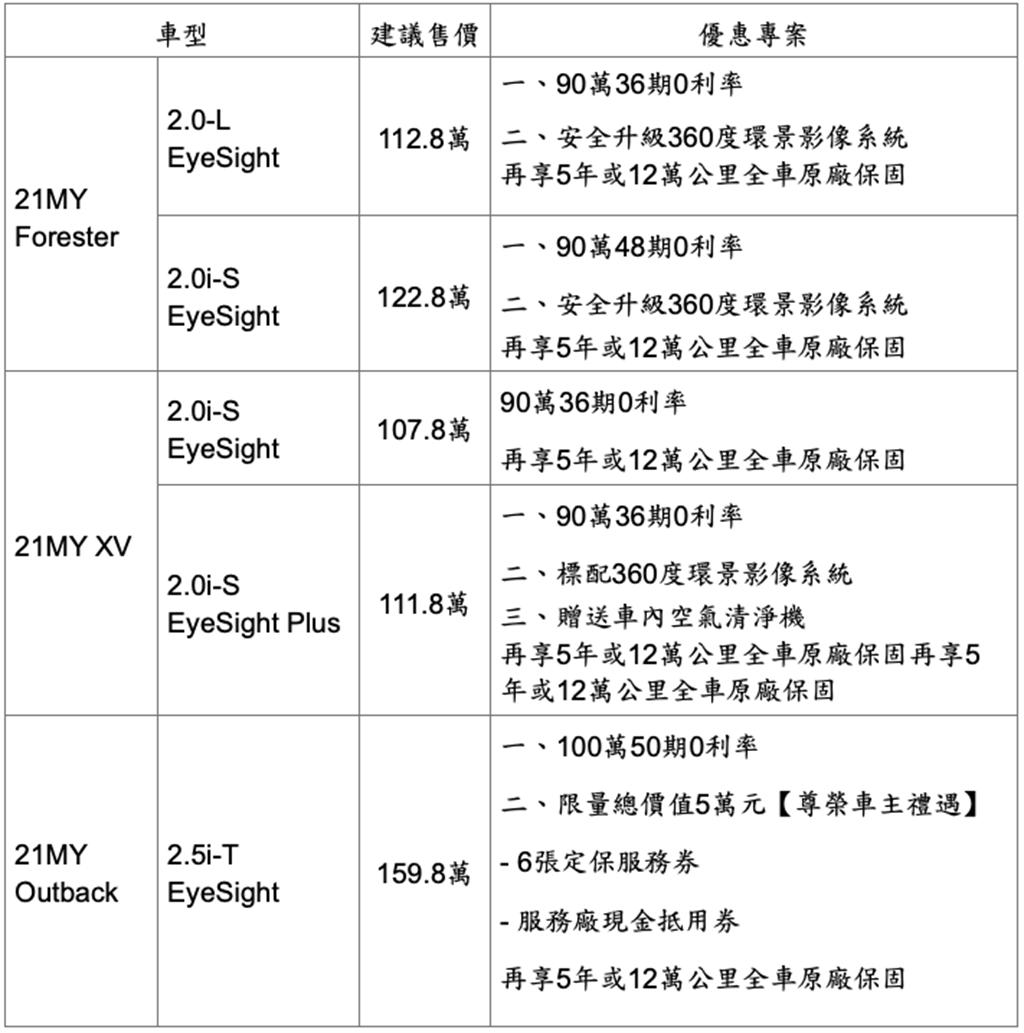 SUBARU七月促銷優惠方案(適用期間2021/7/1~2021/7/31)
