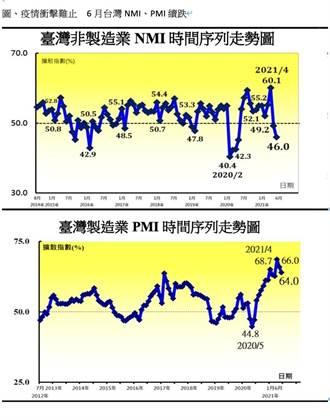 6月台灣採購經理人指數 PMI、NMI雙雙續跌