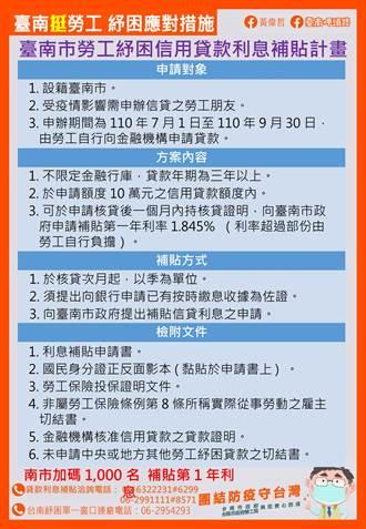 勞工紓困貸款 台南市加碼1千名利息補貼