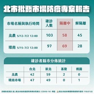 環南市場爆41人確診 柯文哲嘆「社區黑數多」:考慮做地區性普篩