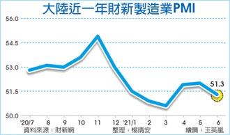 6月財新製造業PMI 跌3個月新低