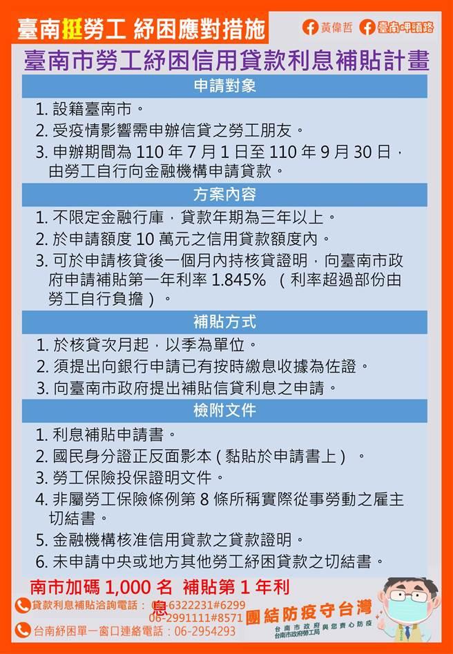 勞工紓困貸款,台南市加碼1千名利息補貼。(台南市勞工局提供/劉秀芬台南傳真)