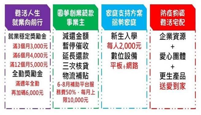 台灣更生保護會為協助更生人度過疫情難關,已推出多項紓困方案。(更保會提供)