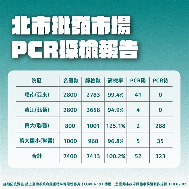 北市批發市場PCR採檢報告。(北市府提供)