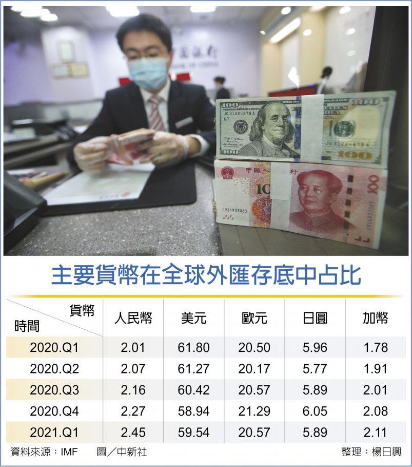 主要貨幣在全球外匯存底中占比