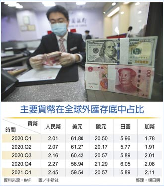 全球外儲占比 人民幣再攀高